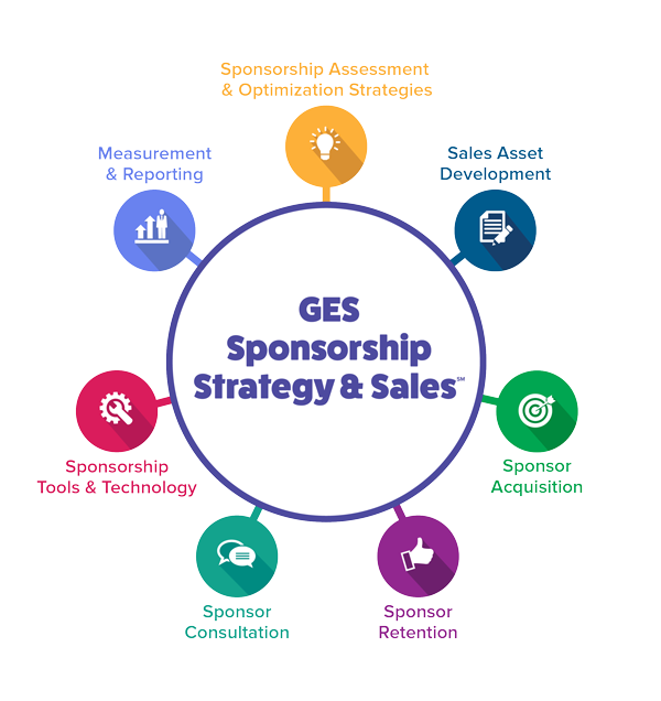 Sponsorships Strategy & Sales