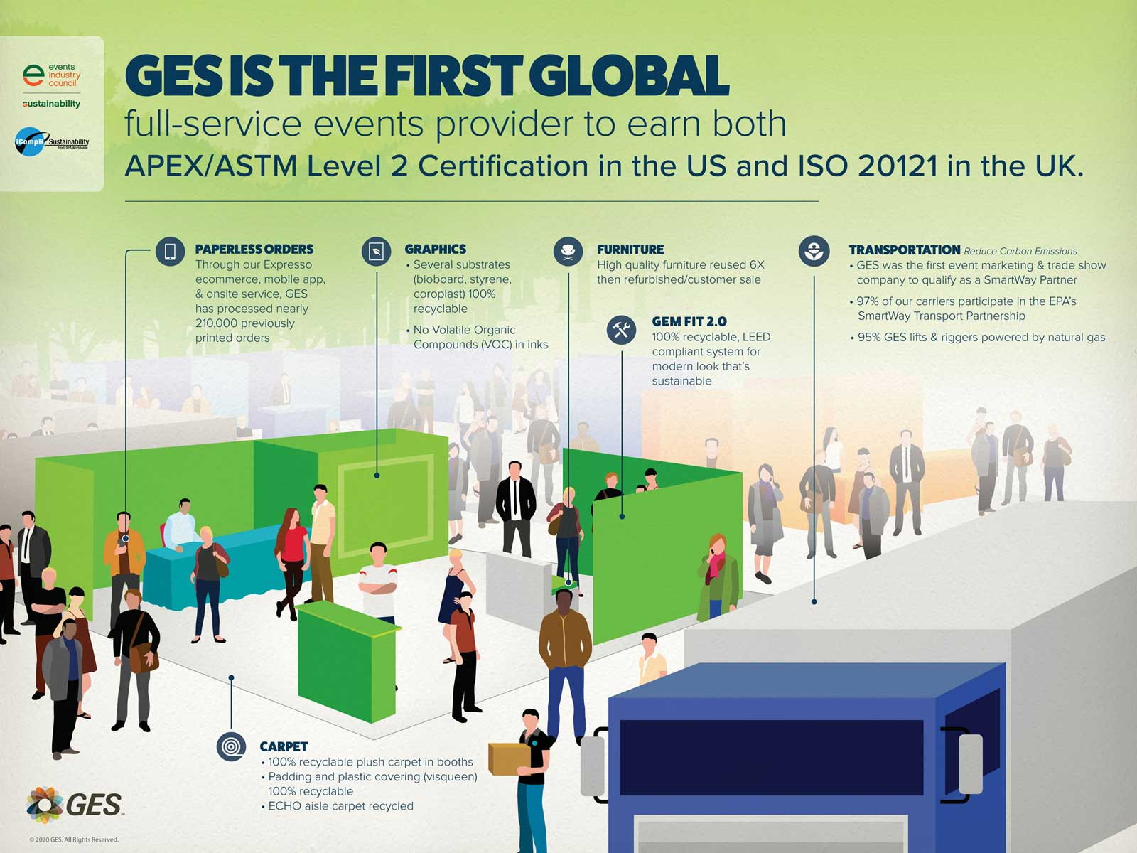 Sustainability APEX ASTM Level 2 Certification in the US and ISO 20121 in the UK